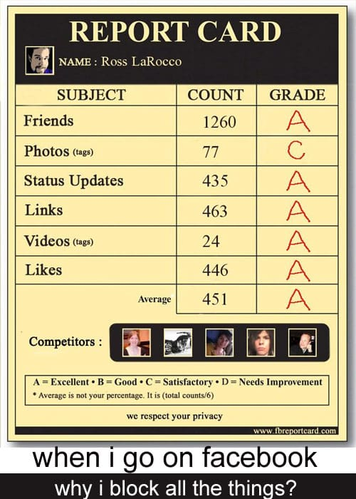 What is Facebook Report Cards?