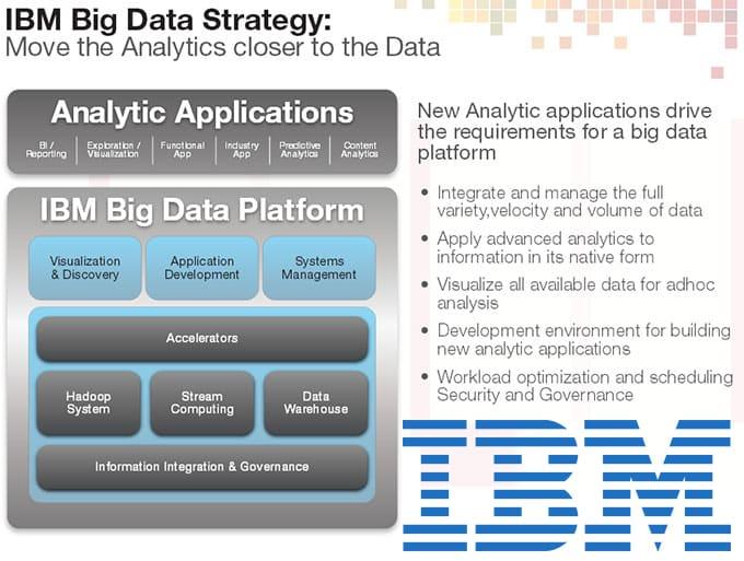 IBM – Big Data Ecosystem