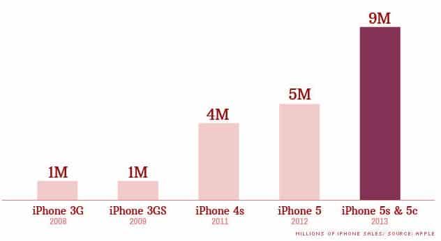 opening-weekend-iphone-sales