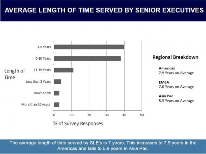 AVERAGE LENGTH OF TIME SERVED BY SENIOR EXECUTIVES