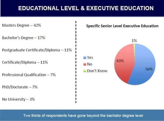 EDUCATIONAL LEVEL and SENIOR EXECUTIVE EDUCATION