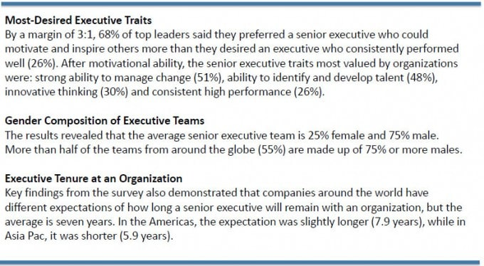 Most-Desired SENIOR EXECUTIVE Traits