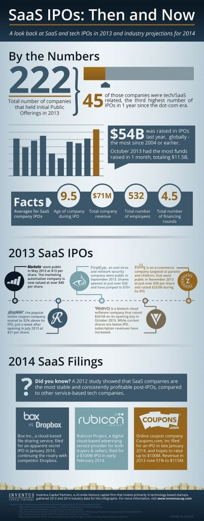 Software-as-a-Service and Cloud Tech Companies - Infographic
