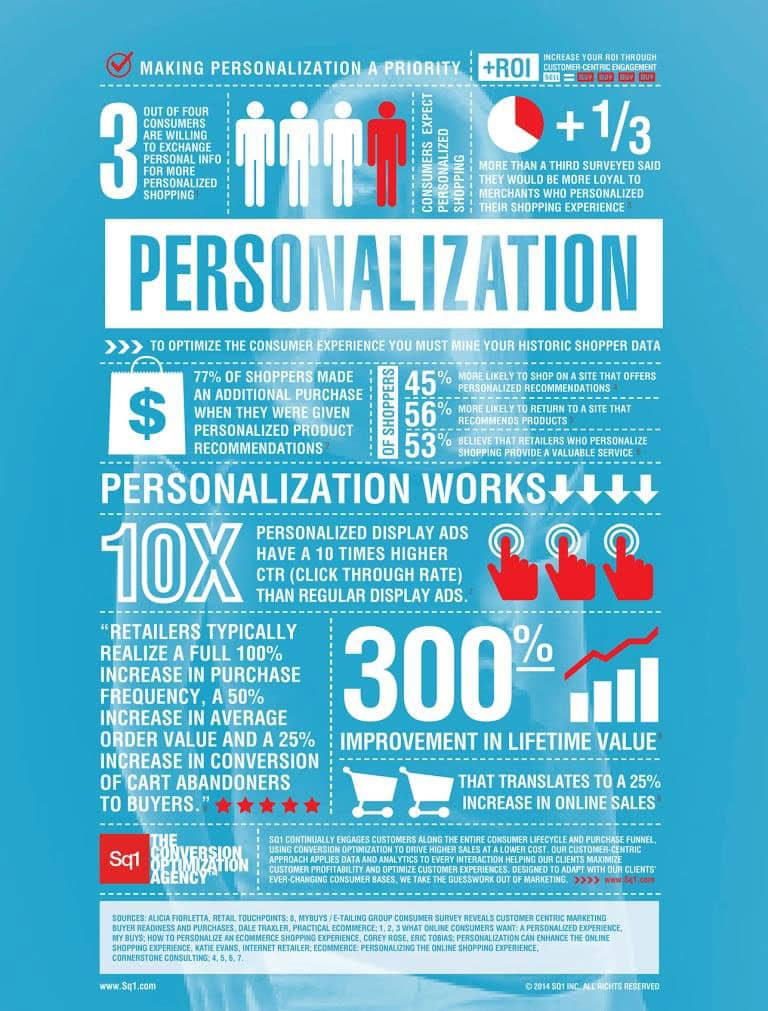 Is personalization a priority for your company? It should be.