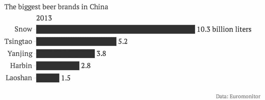 biggest-beer-brands-in-China