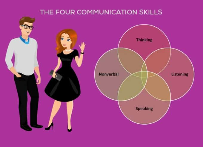 application of a communicative competence skill essay