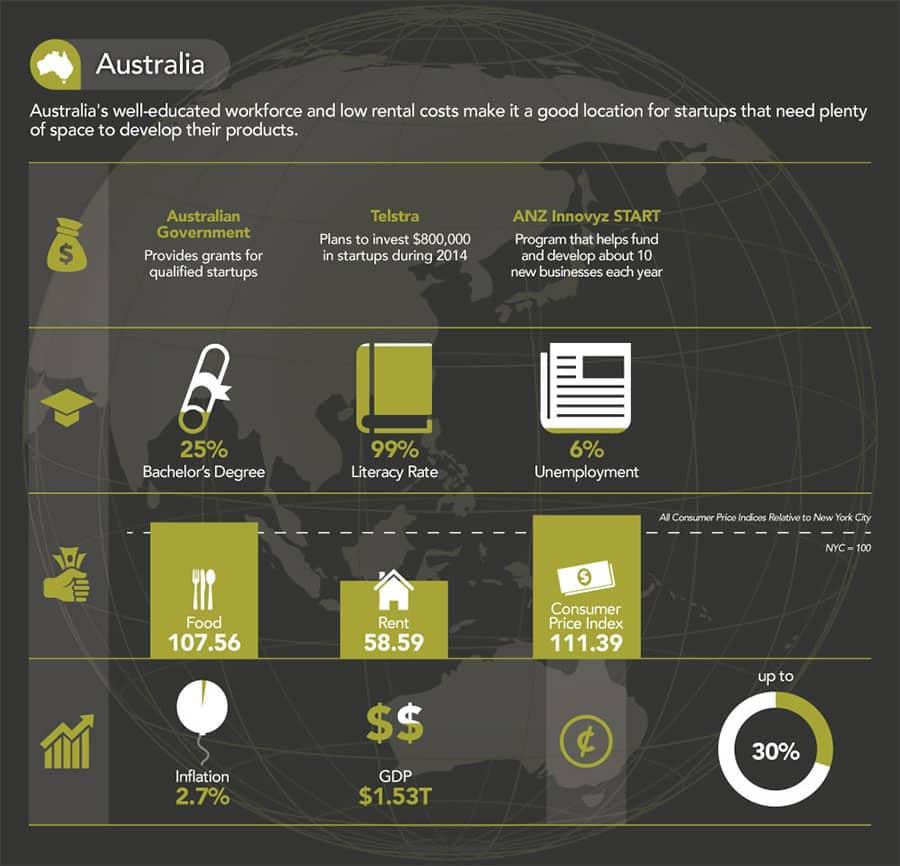 Australia-Launch-A-Startup