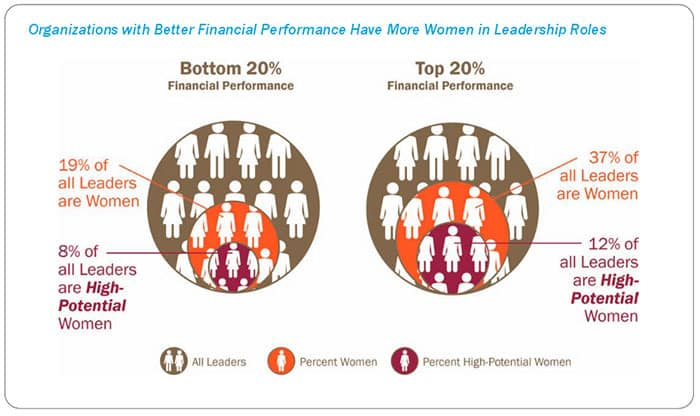Why Should We Hire, Develop, And Promote Female Executives?