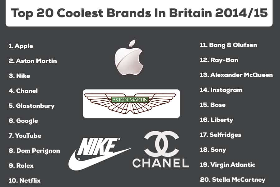 20 Coolest Brands In Britain 2104
