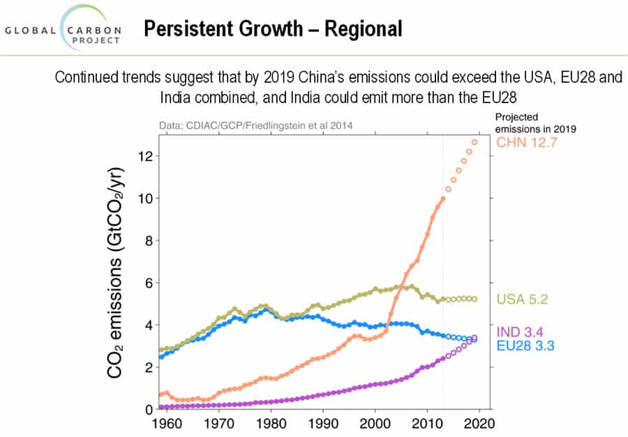 China CO2 emissions could exceed the USA