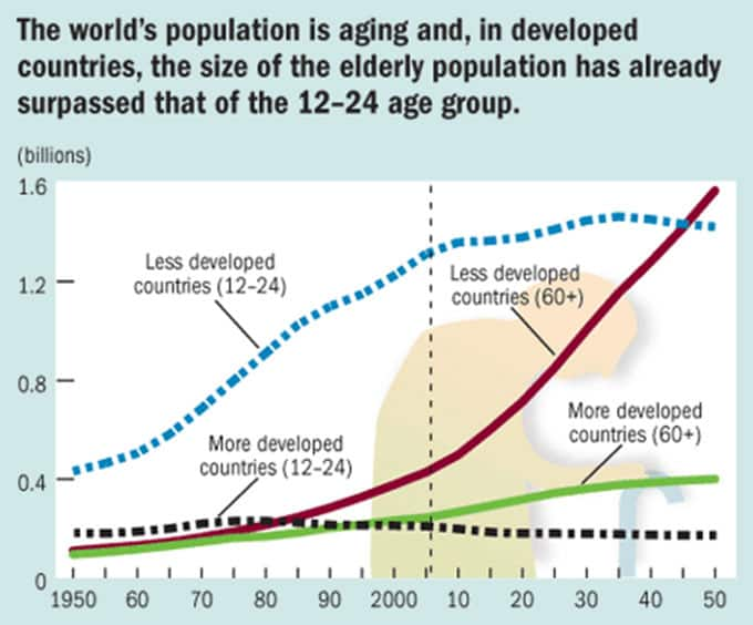 Population ageing in developed countries