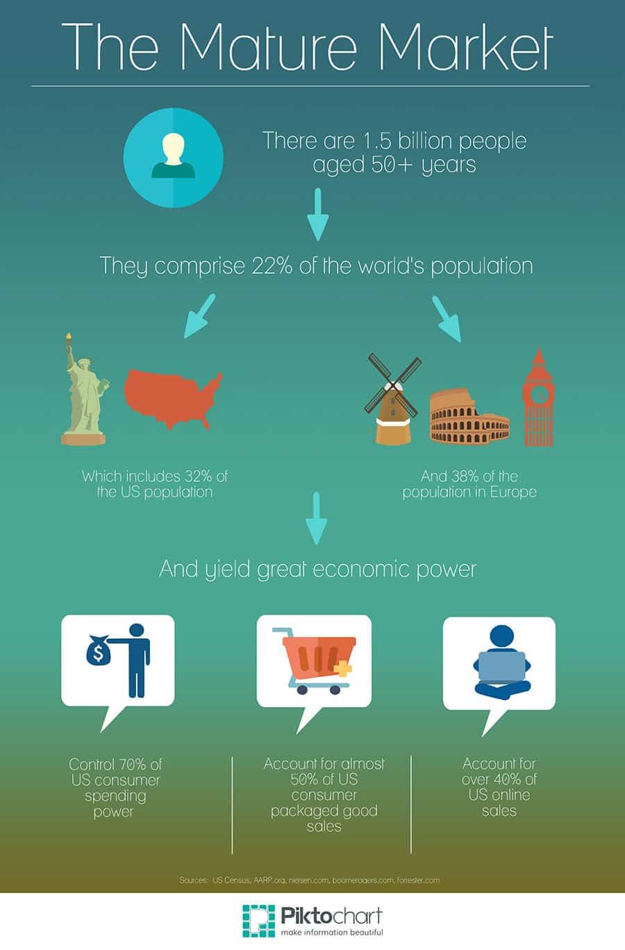The Mature Market World economy infographic
