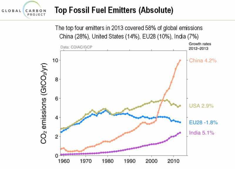 Top Fossil Fuel Emitters