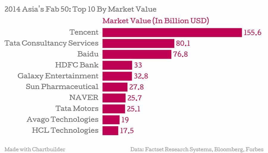 biggest-public-companies-in-Asia-Pacific