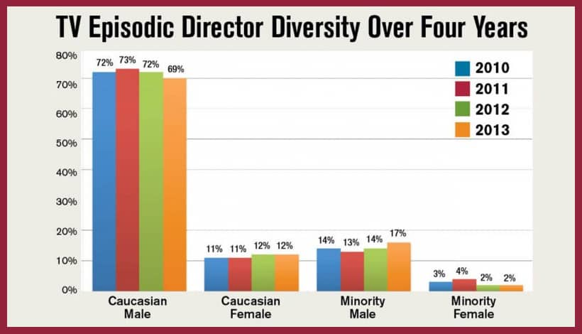 ethnicity-and-gender-television-shows-directors