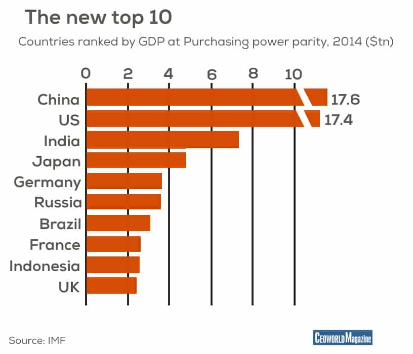 Countries ranked by GDP at Purchasing power parity, 2014