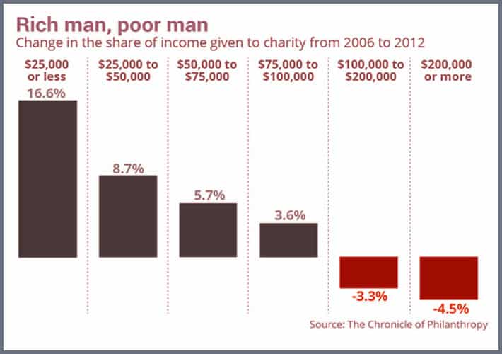 Wealthier Americans Donate Less Than Poor Americans