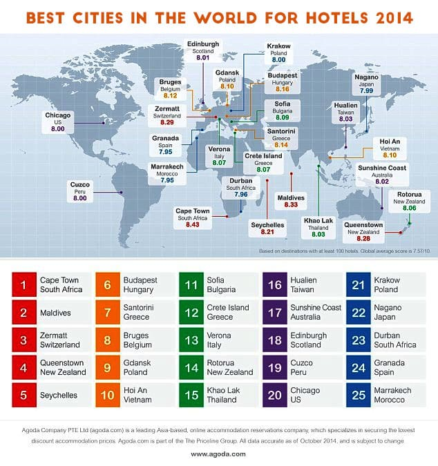 best cities in the world for hotels 2014