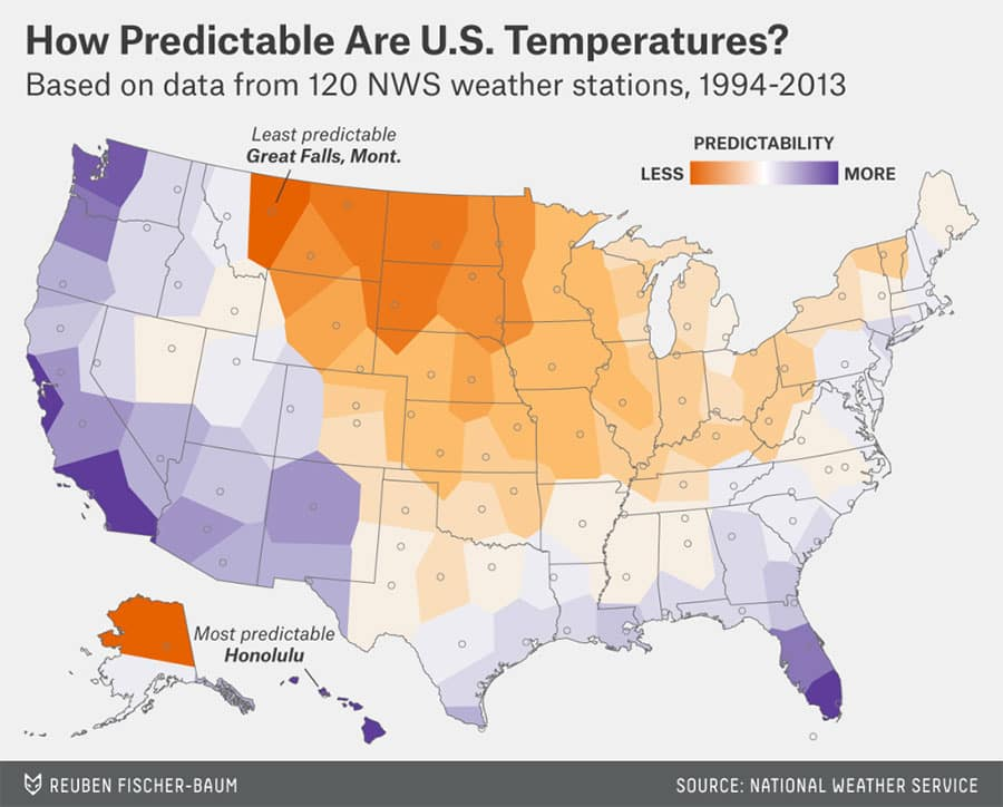 Which city has the most unpredictable weather in US