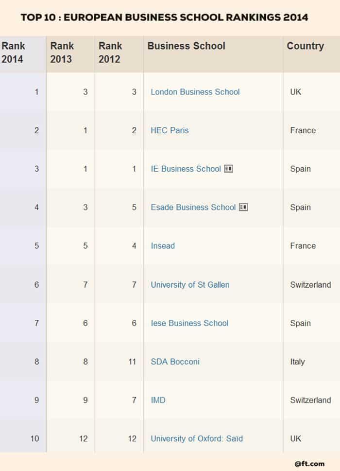 top 10 business schools in Europe 2014