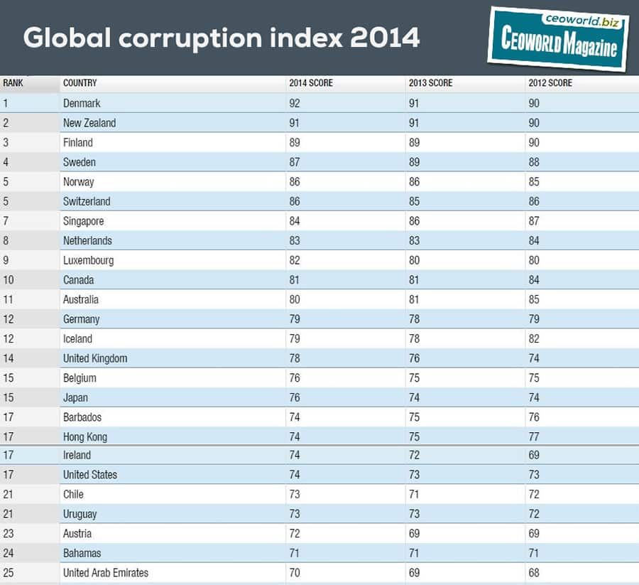 Top 25 least corrupt countries in the world 2014