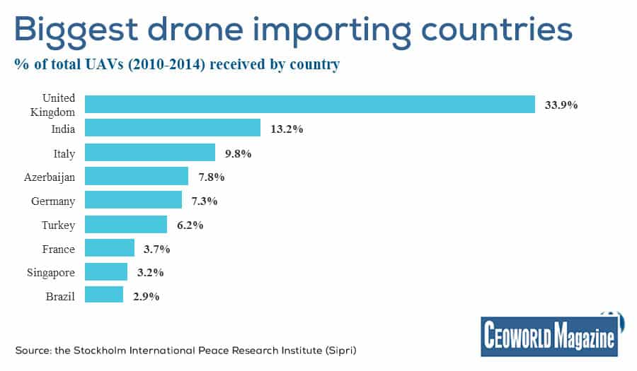 Biggest drone importing countries