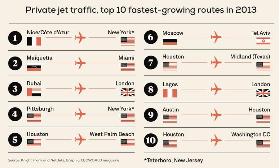 Private jet traffic, top 10 fastest-growing routes in 2013