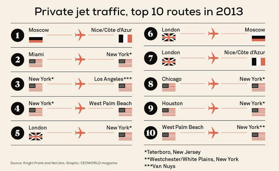 Private jet traffic, top 10 routes in 2013