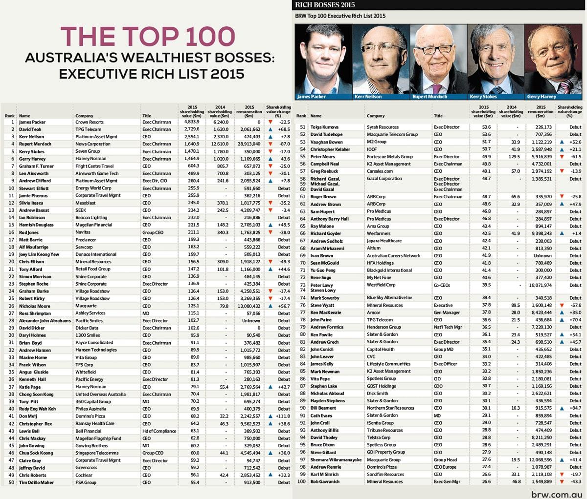 Top 20 Australia's Wealthiest Bosses: Executive Rich List 2015