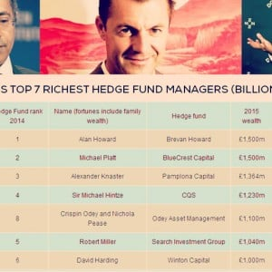 Britain's top 25 wealthiest hedge fund managers list houses seven billionaires