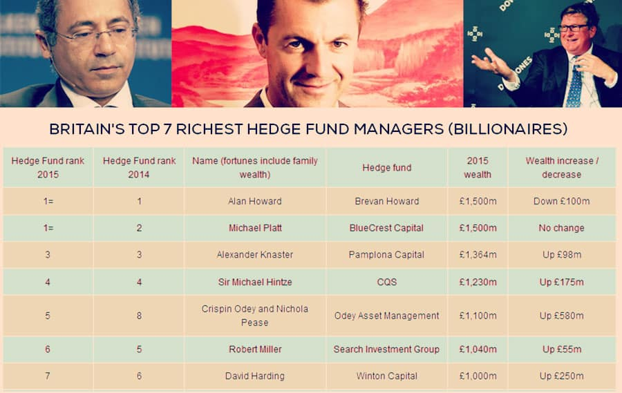 Britain's top 25 wealthiest hedge fund managers list houses seven