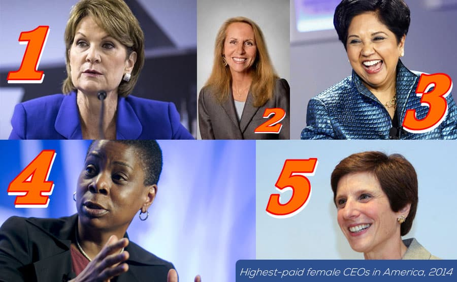 women ceos Women ceos lead just 4% of the standard & poor's 500 companies catalyst, a nonprofit organization that advocates for women in business, maintains a list of the female heads of s&p 500 companies working off that list, forbes found each ceo's most recent annual compensation listed in sec filings.