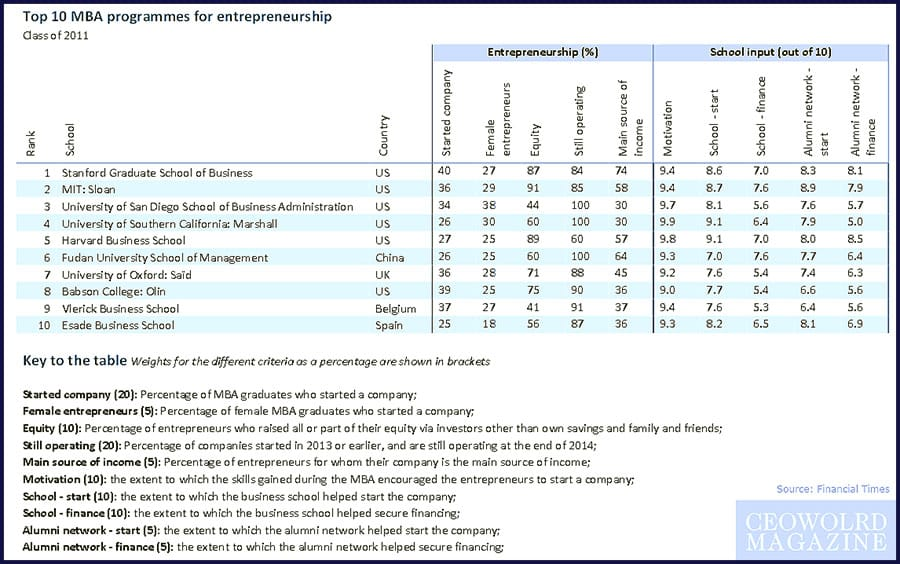 Top 10 MBA programmes for entrepreneurship