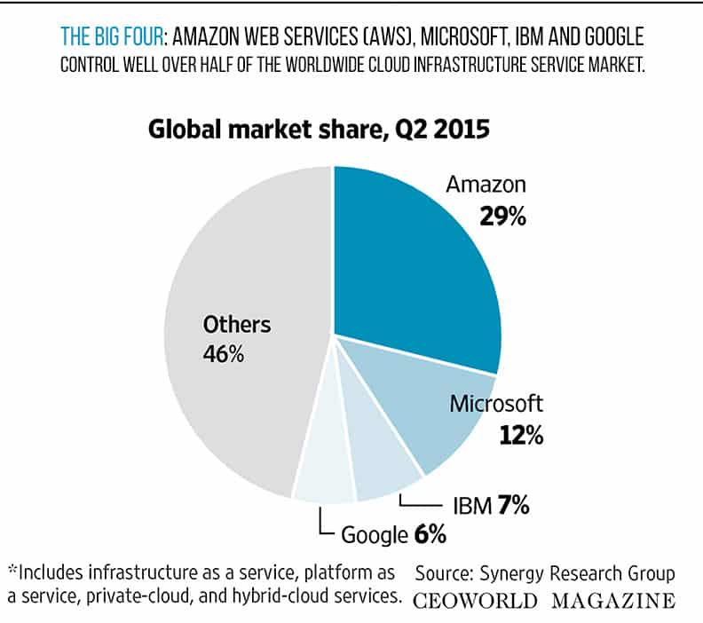 2015 cloud computing market