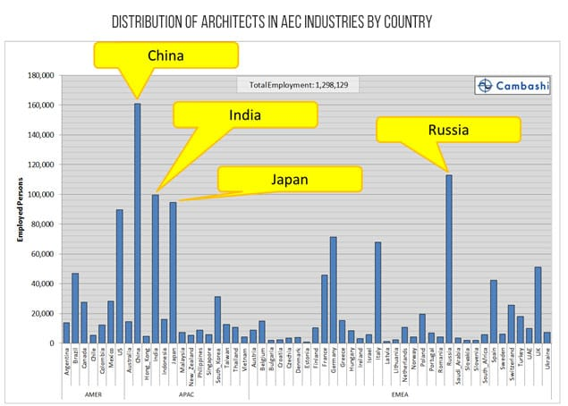 Distribution of architects in AEC industries by country