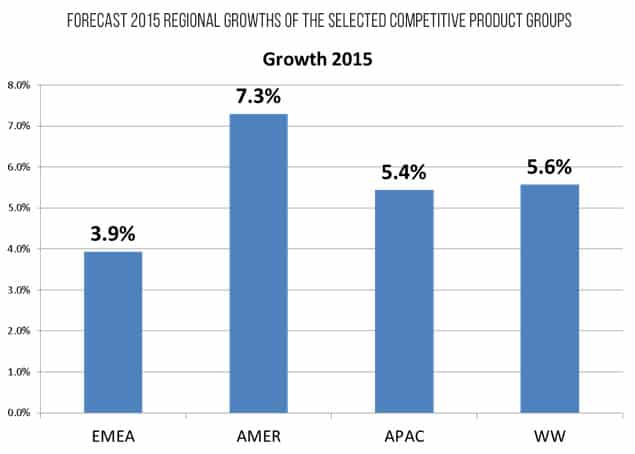 Forecast 2015 regional growths of the selected competitive product groups