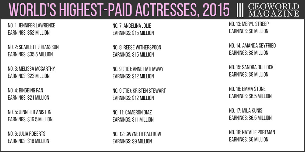 World's Highest-Paid Actresses 2015