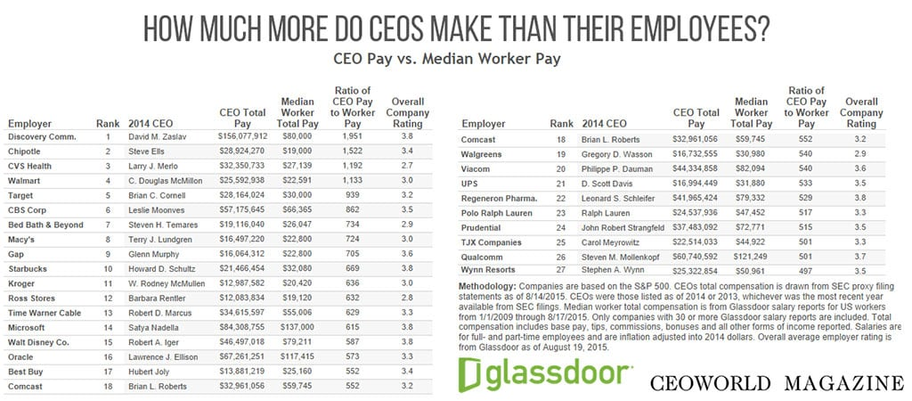 CEO pay versus worker pay - How much more do CEOs make than their employees