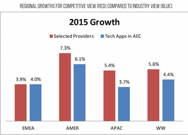 Regional growths for competitive view (red) compared to industry view (blue). 2015