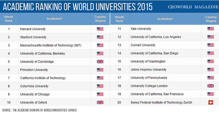 top 20 universities in the world for 2015