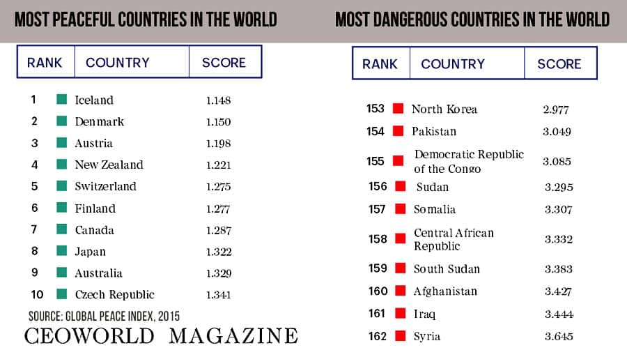 top 10 most peaceful and dangerous countries in the world of 2015