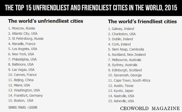 The top 15 unfriendliest and friendliest cities in the for Top ten cities in the us