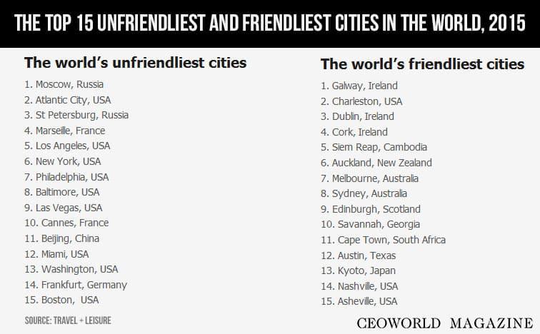 Top 15 unfriendliest and friendliest cities in the world, 2015