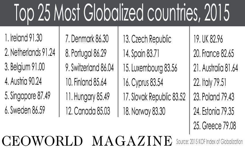 Top 25 Most Globalized Countries, 2015