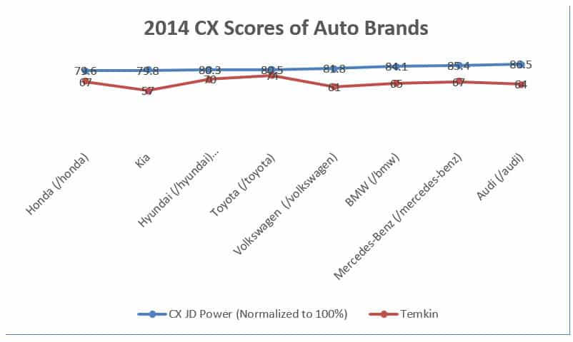 Customer Experience (CX) Score of Auto Brand 2014