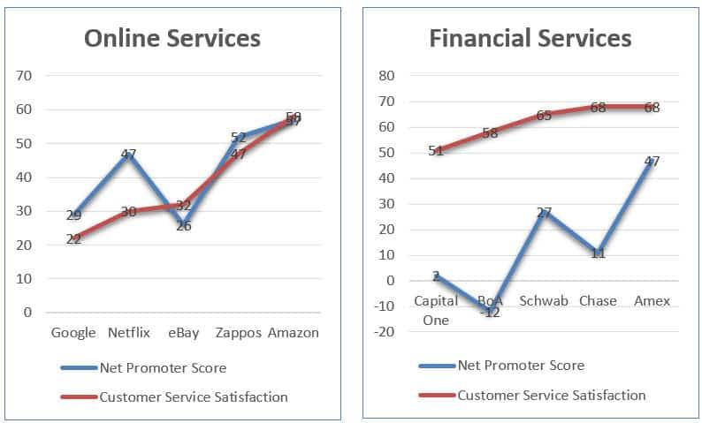 Customer service satisfaction Online Financial Servies
