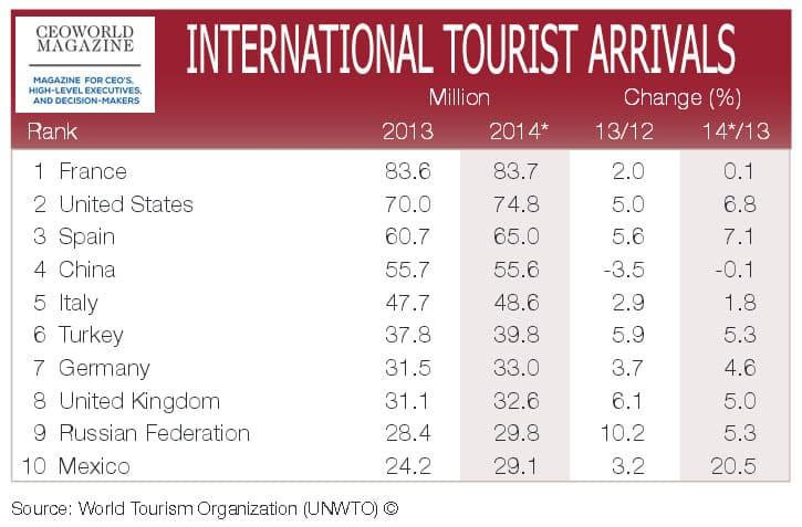 international tourist arrivals 2014