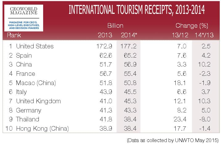 top-10-nations-Tourism-earnings-2014