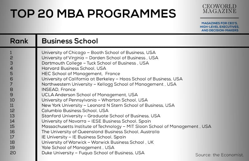 Top 20 full-time international MBA programmes