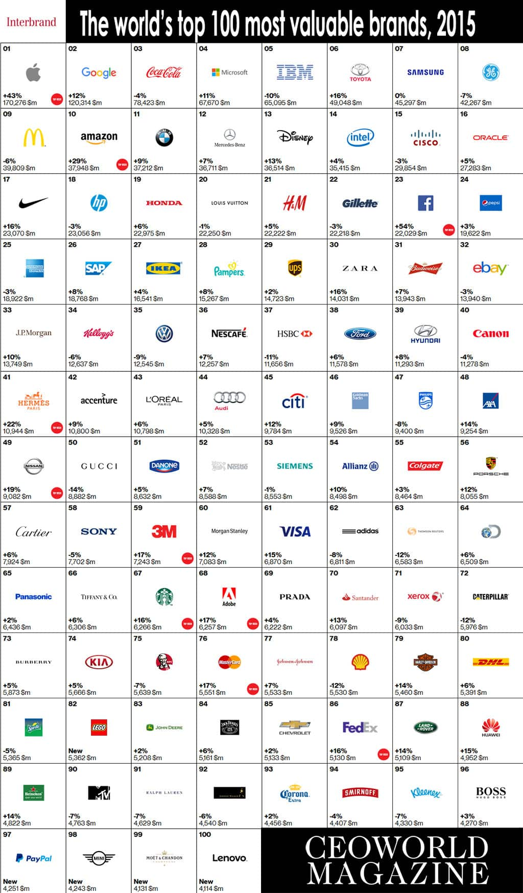 The World's Top 20 Most Valuable Brands For 2015